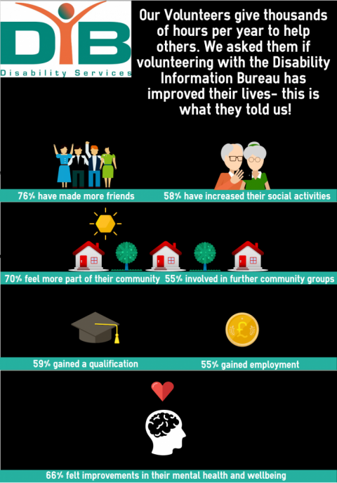 Improvements our volunteers have made to their lives